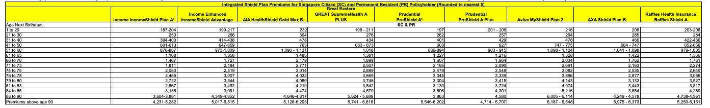 Class A Integrated Shield Plan Price Comparison
