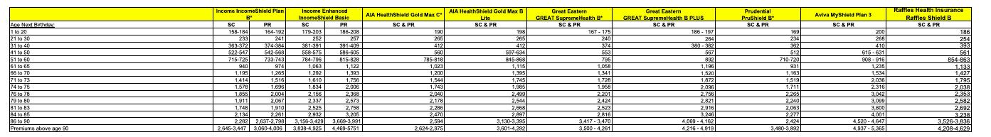 Class B1 Integrated Shield Plan Price Comparison