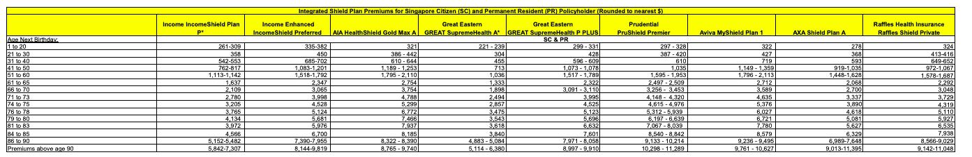 Private Hospital Integrated Shield Plan Price Comparison