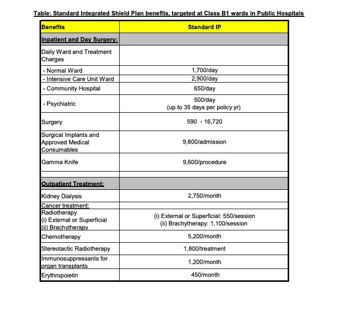 Standard Integrated Shield Plan