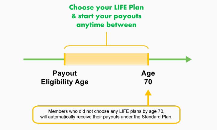 CPF Retirement Scheme Eligible Age