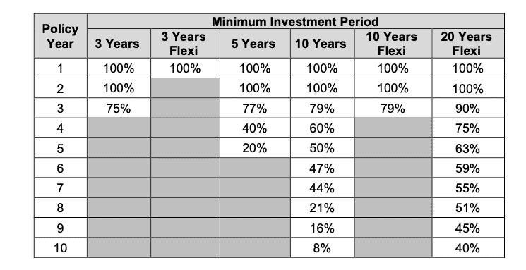 Manulife investready premium shortfall charge