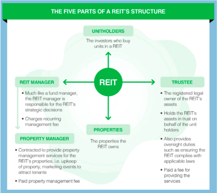 REITs fee structure in Singapore