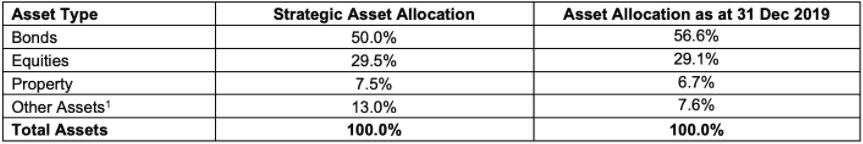 prugolden retirement asset allocation