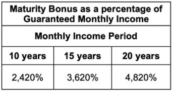 prugolden retirement maturity bonus