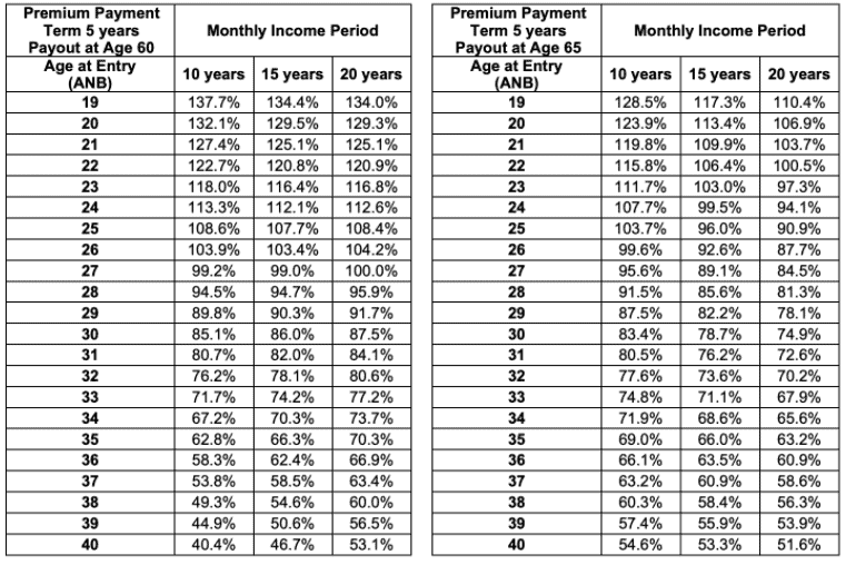 prugolden retirement monthly income 1