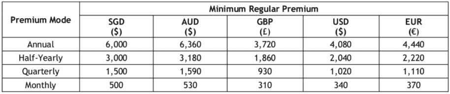 GoTreasures minimum premium 10-19 years
