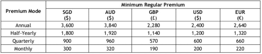 GoTreasures minimum premium 20-30 years