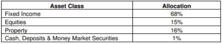 aviva mylifeincome asset allocation