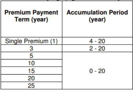 aviva mylifeincome premium terms