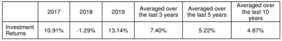 aviva mylifeincome rate of returns