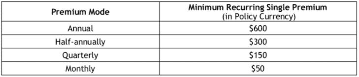 gotreasures minimum single premium